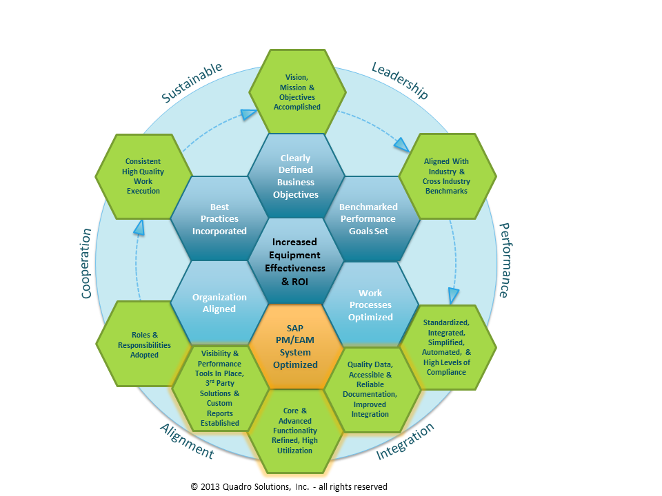 Business Process Optimization