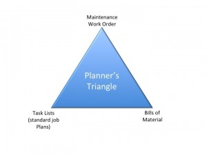 Planners triangle
